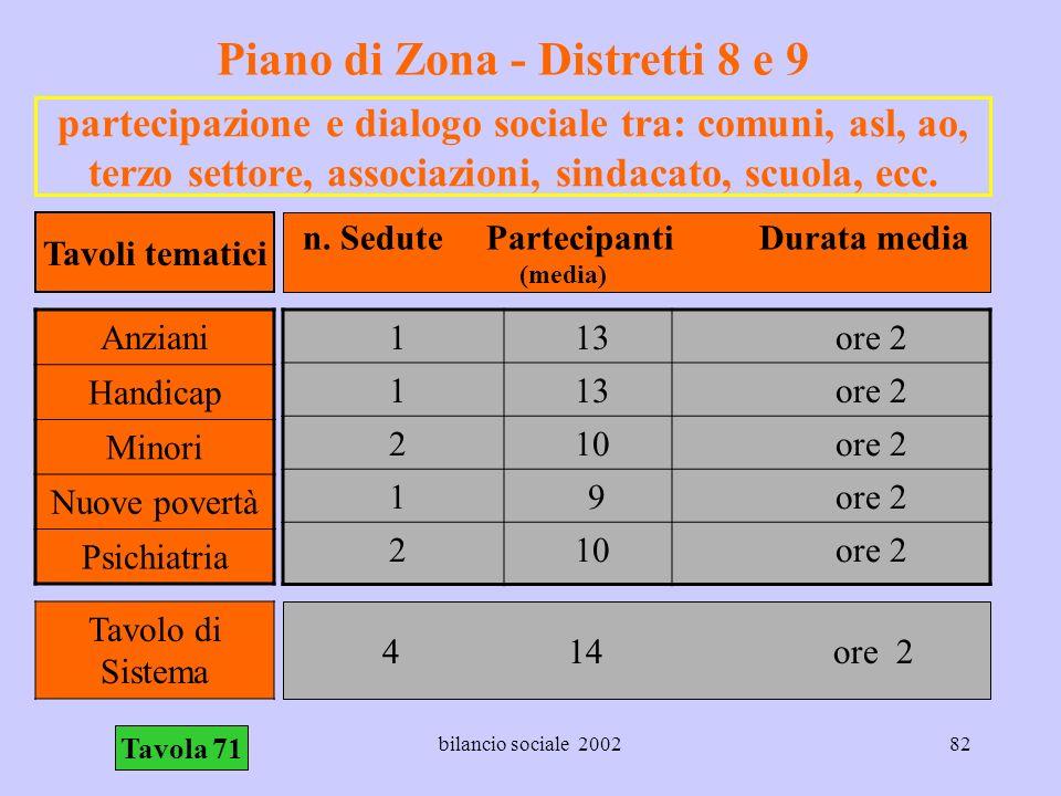 Piano di Zona - Distretti 8 e 9