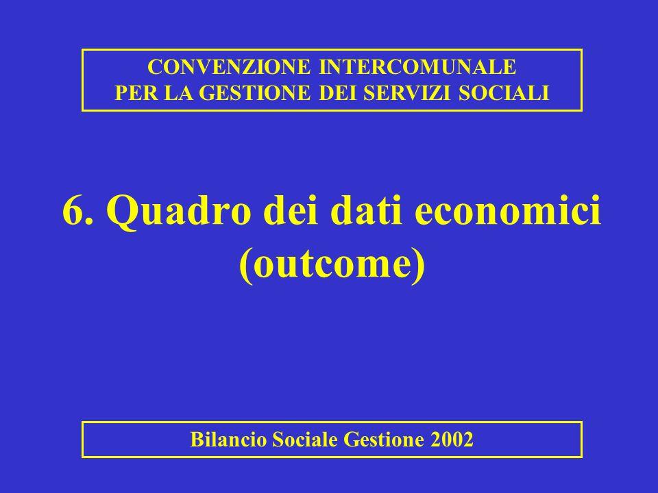 6. Quadro dei dati economici (outcome)