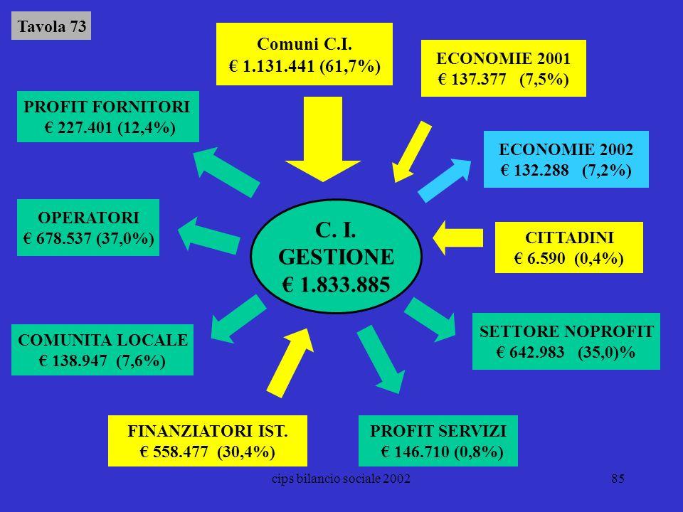 C. I. GESTIONE € 1.833.885 Comuni C.I. € 1.131.441 (61,7%) Tavola 73