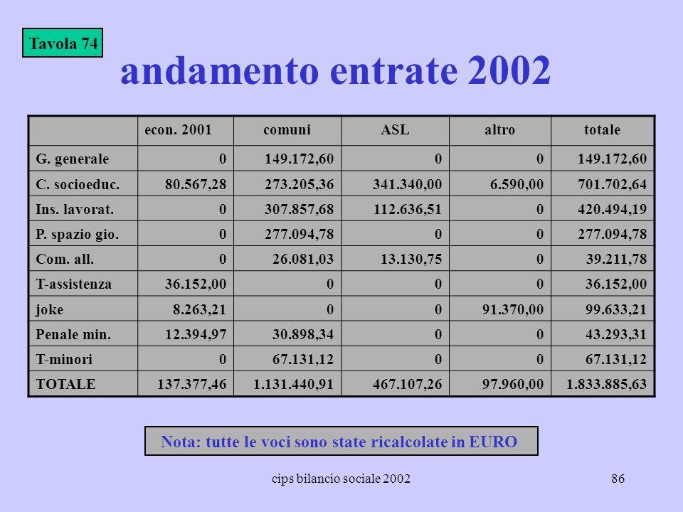 Nota: tutte le voci sono state ricalcolate in EURO