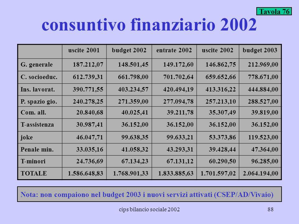 consuntivo finanziario 2002
