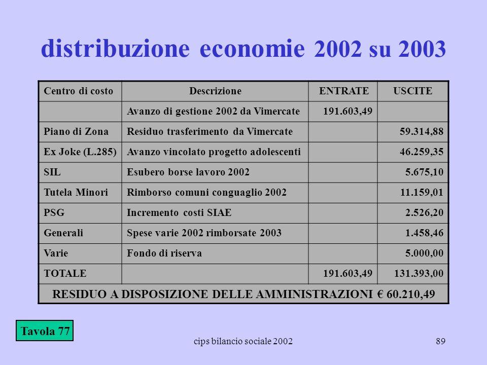 distribuzione economie 2002 su 2003