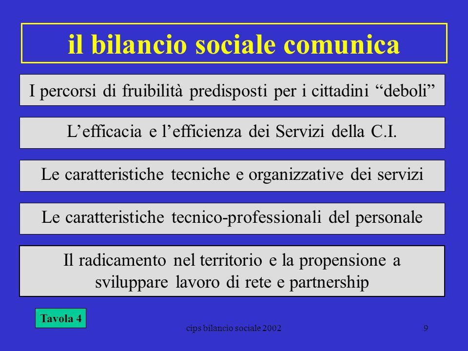 il bilancio sociale comunica