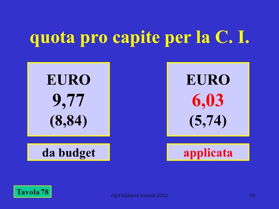 quota pro capite per la C. I.
