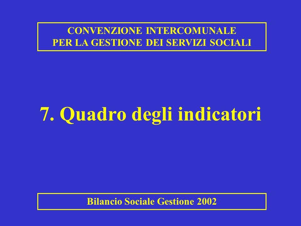 7. Quadro degli indicatori
