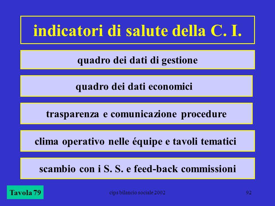 indicatori di salute della C. I.
