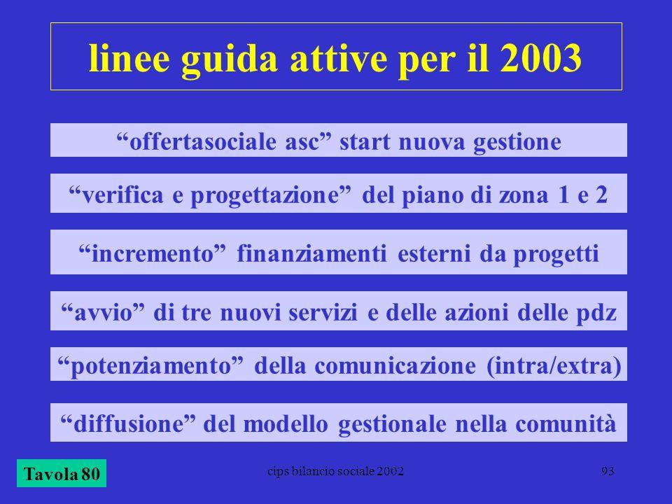 linee guida attive per il 2003