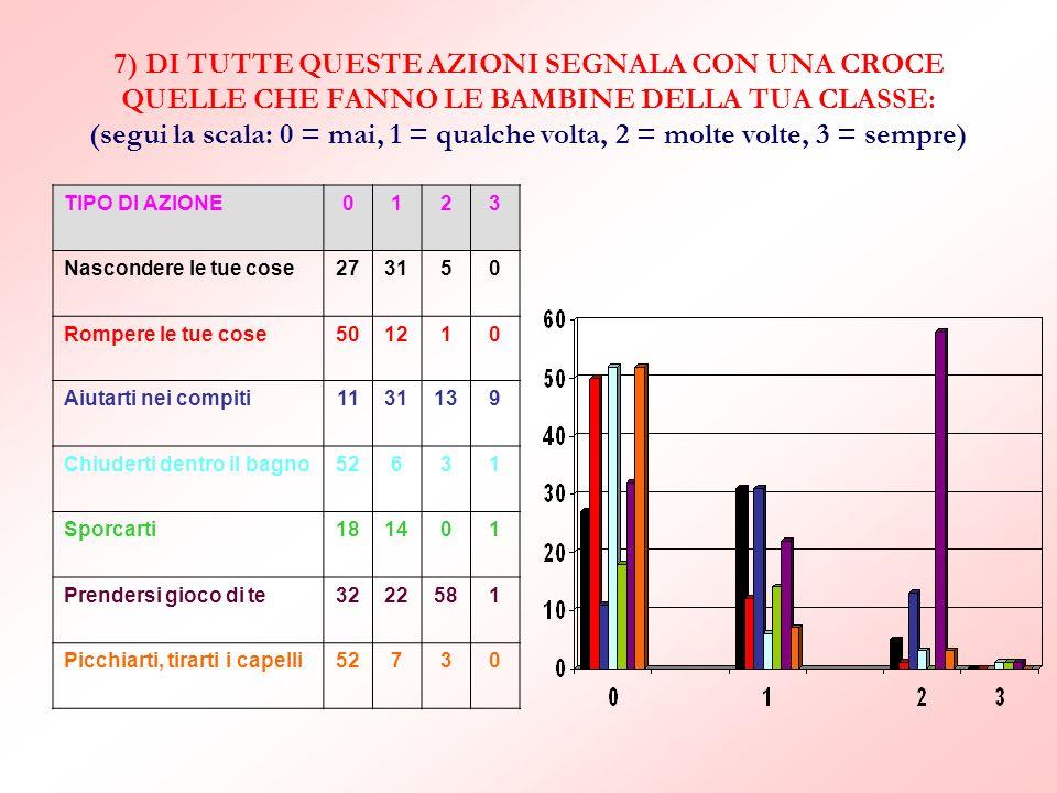 7) DI TUTTE QUESTE AZIONI SEGNALA CON UNA CROCE QUELLE CHE FANNO LE BAMBINE DELLA TUA CLASSE: (segui la scala: 0 = mai, 1 = qualche volta, 2 = molte volte, 3 = sempre)
