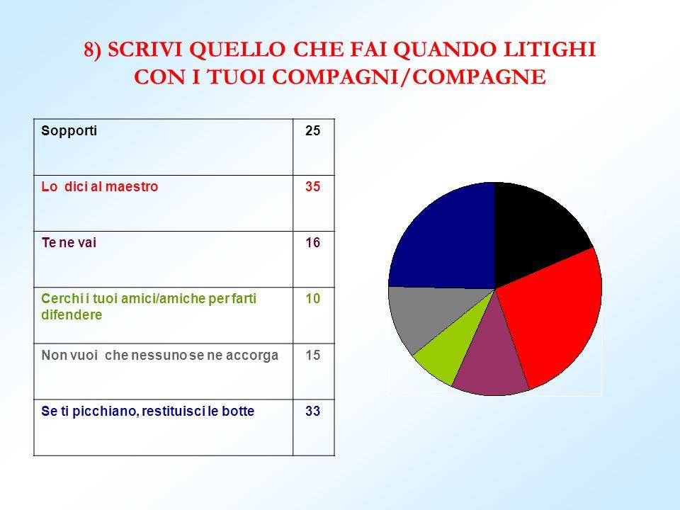 8) SCRIVI QUELLO CHE FAI QUANDO LITIGHI CON I TUOI COMPAGNI/COMPAGNE
