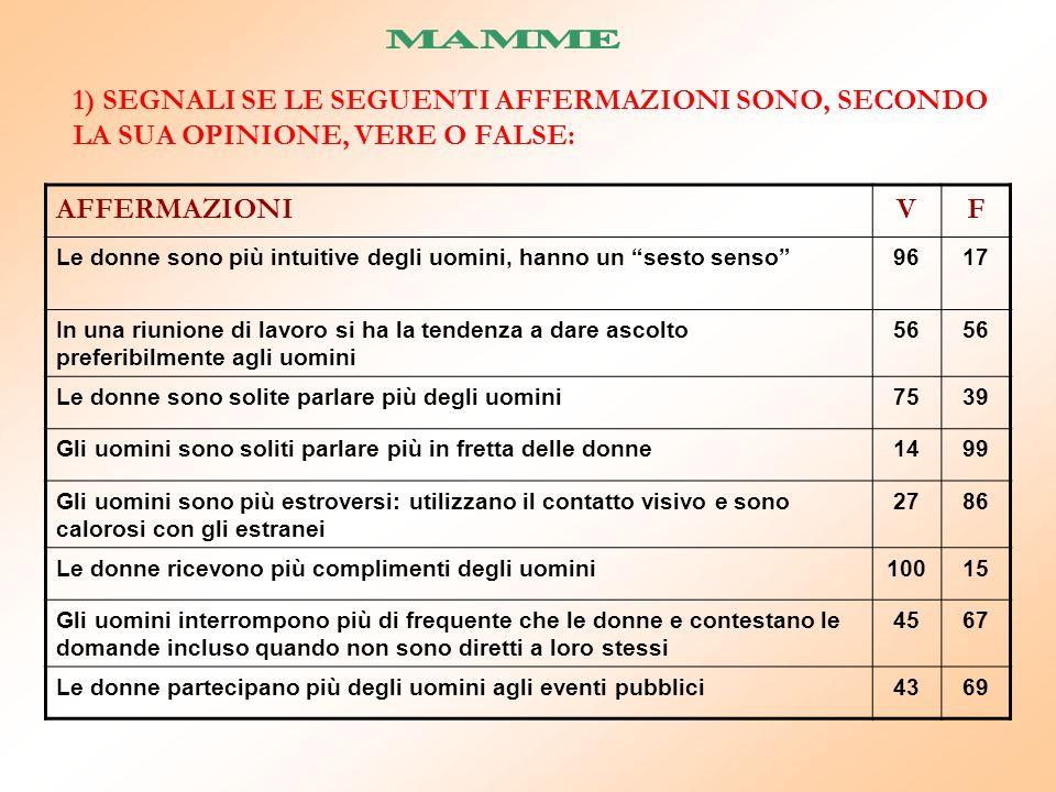 MAMME 1) SEGNALI SE LE SEGUENTI AFFERMAZIONI SONO, SECONDO LA SUA OPINIONE, VERE O FALSE: AFFERMAZIONI.