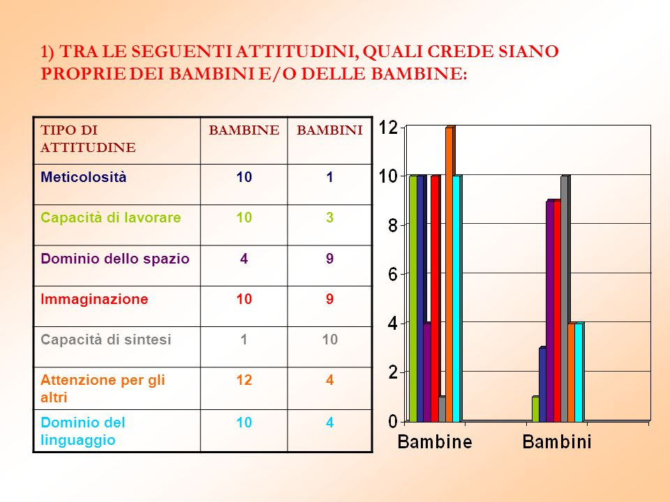 1) TRA LE SEGUENTI ATTITUDINI, QUALI CREDE SIANO PROPRIE DEI BAMBINI E/O DELLE BAMBINE: