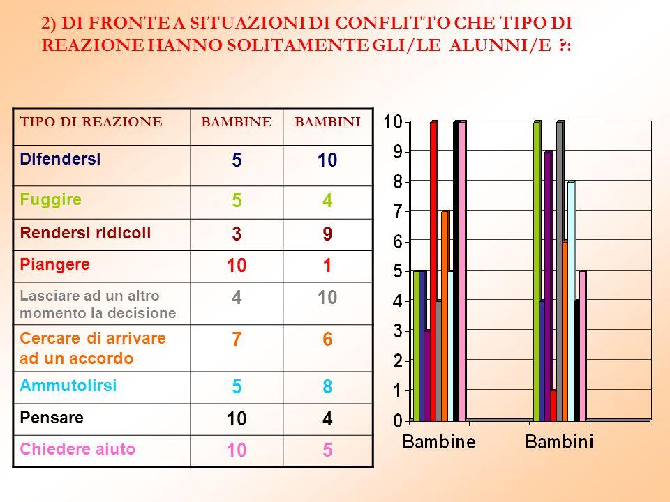 2) DI FRONTE A SITUAZIONI DI CONFLITTO CHE TIPO DI REAZIONE HANNO SOLITAMENTE GLI/LE ALUNNI/E :