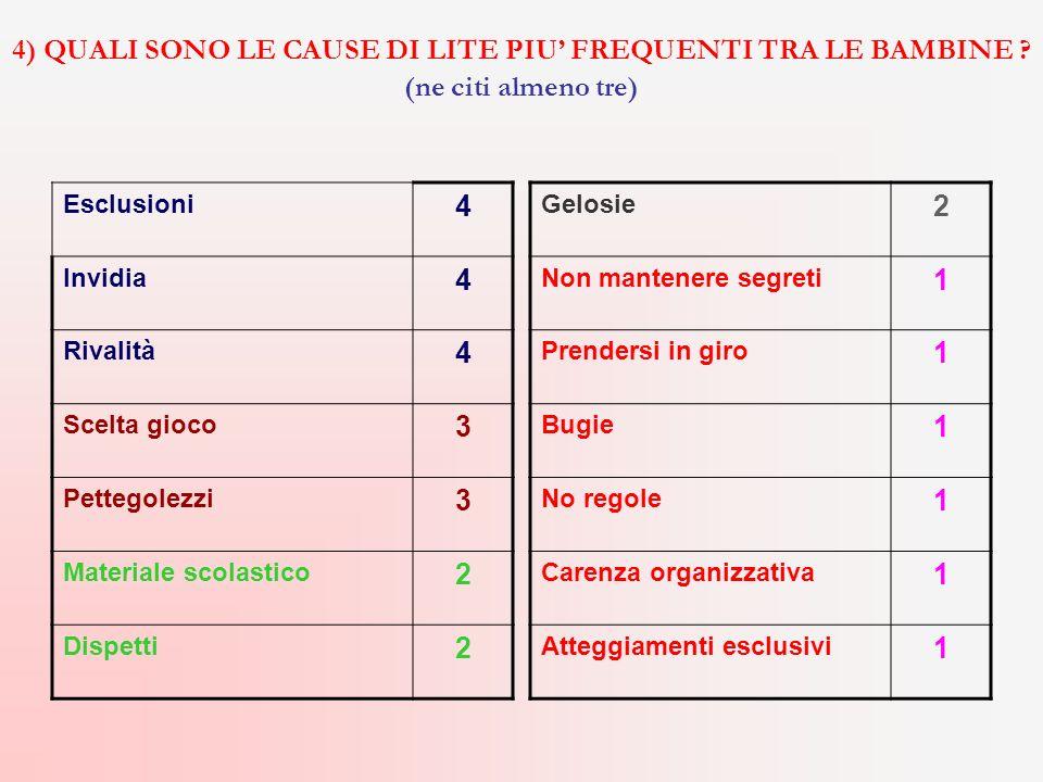 4) QUALI SONO LE CAUSE DI LITE PIU' FREQUENTI TRA LE BAMBINE