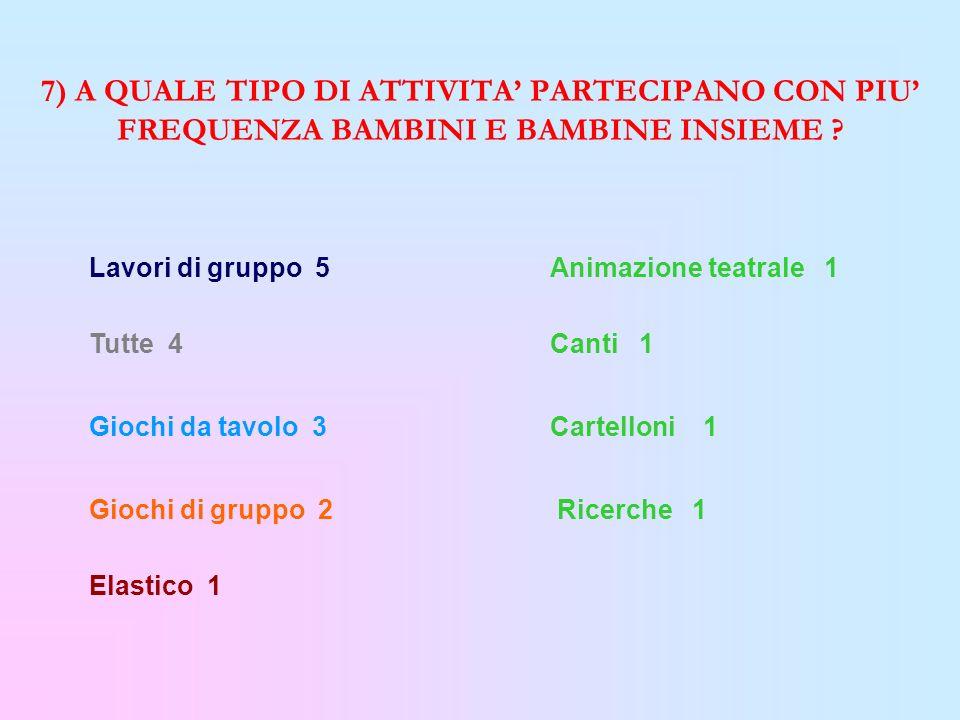 7) A QUALE TIPO DI ATTIVITA' PARTECIPANO CON PIU' FREQUENZA BAMBINI E BAMBINE INSIEME