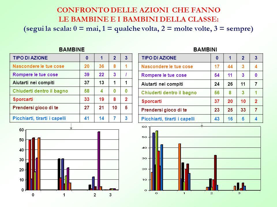 CONFRONTO DELLE AZIONI CHE FANNO LE BAMBINE E I BAMBINI DELLA CLASSE: (segui la scala: 0 = mai, 1 = qualche volta, 2 = molte volte, 3 = sempre)