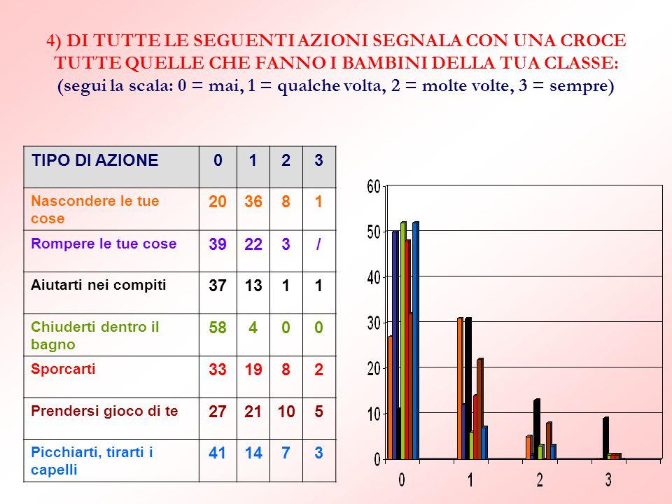 4) DI TUTTE LE SEGUENTI AZIONI SEGNALA CON UNA CROCE TUTTE QUELLE CHE FANNO I BAMBINI DELLA TUA CLASSE: (segui la scala: 0 = mai, 1 = qualche volta, 2 = molte volte, 3 = sempre)