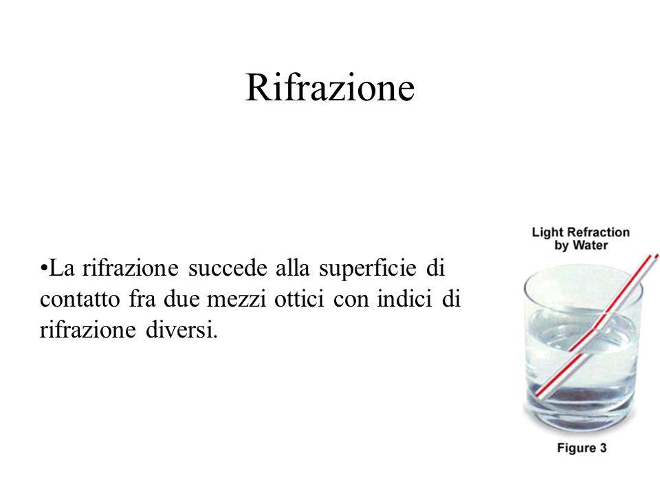 Rifrazione La rifrazione succede alla superficie di contatto fra due mezzi ottici con indici di rifrazione diversi.