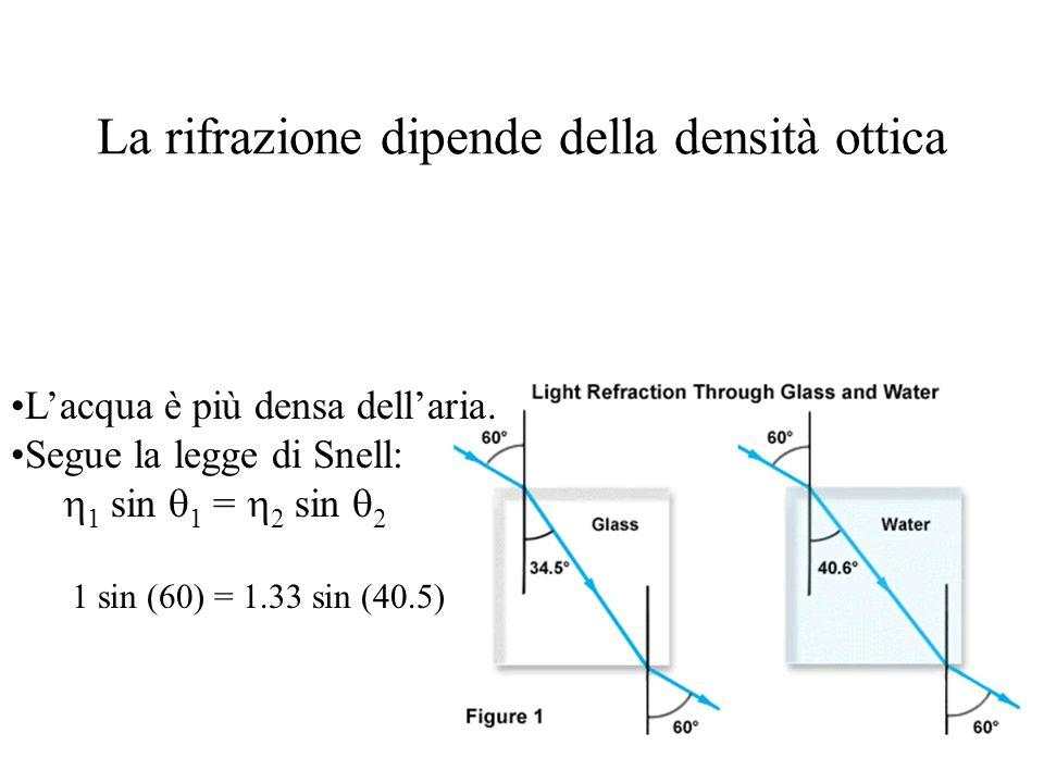 La rifrazione dipende della densità ottica