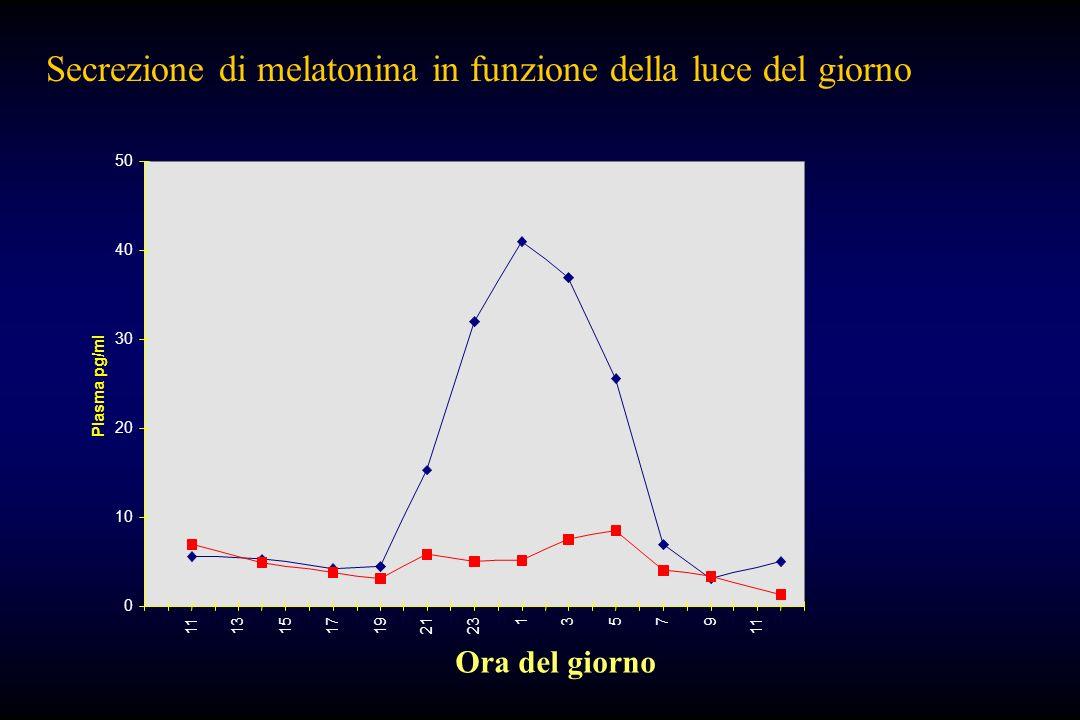 Secrezione di melatonina in funzione della luce del giorno
