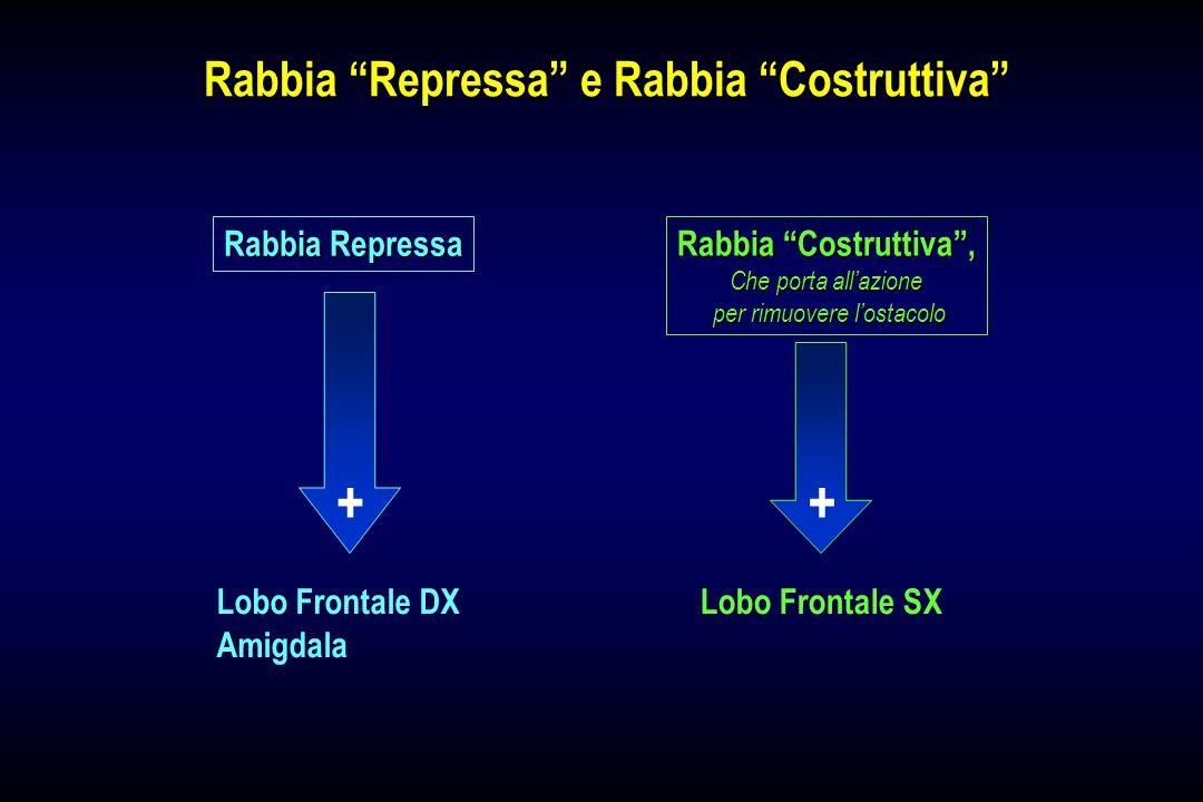Rabbia Repressa e Rabbia Costruttiva