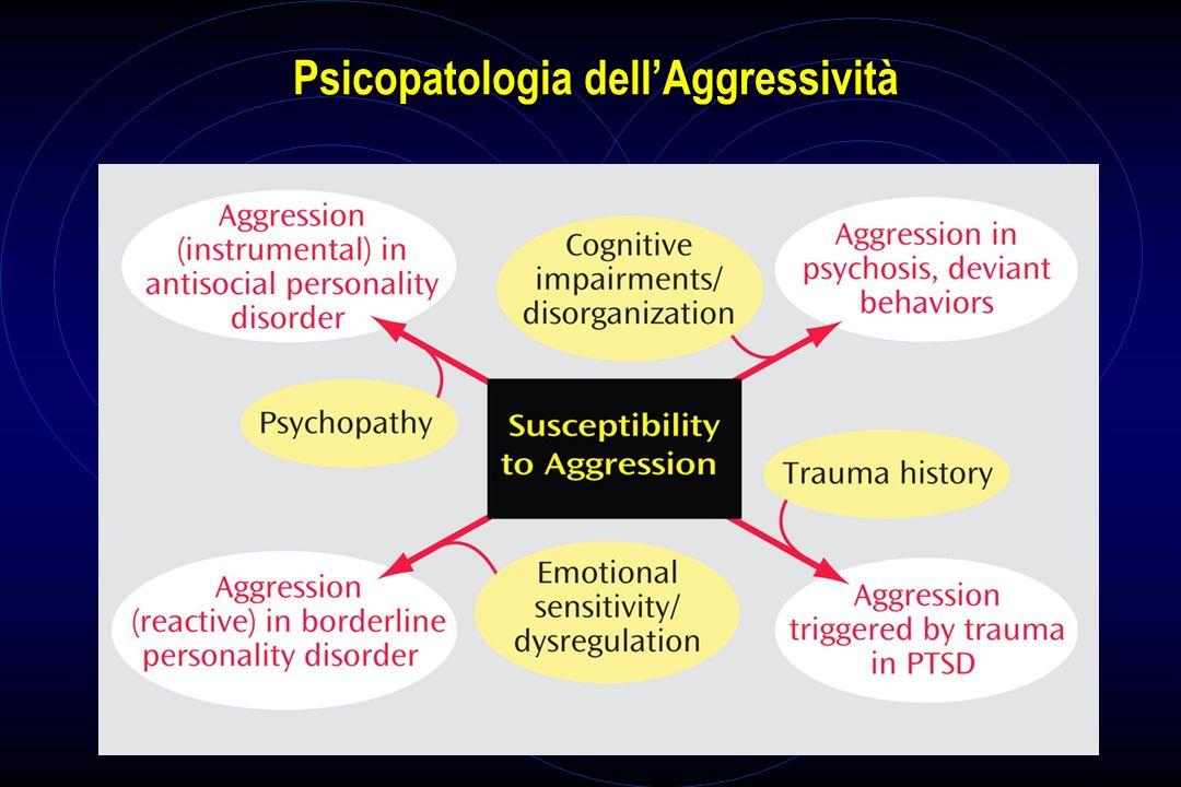 Psicopatologia dell'Aggressività
