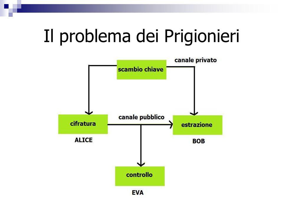 Il problema dei Prigionieri
