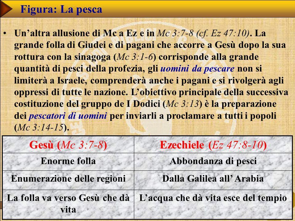 Figura: La pesca Gesù (Mc 3:7-8) Ezechiele (Ez 47:8-10)