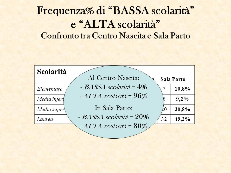 Frequenza% di BASSA scolarità e ALTA scolarità