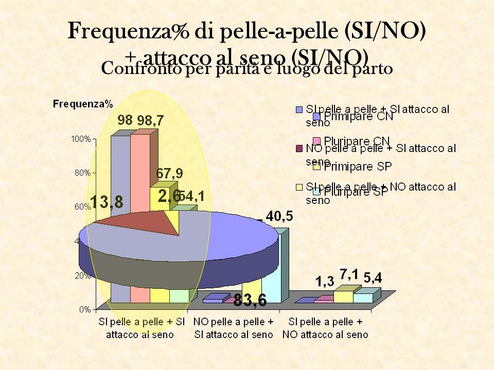 Frequenza% di pelle-a-pelle (SI/NO) + attacco al seno (SI/NO)