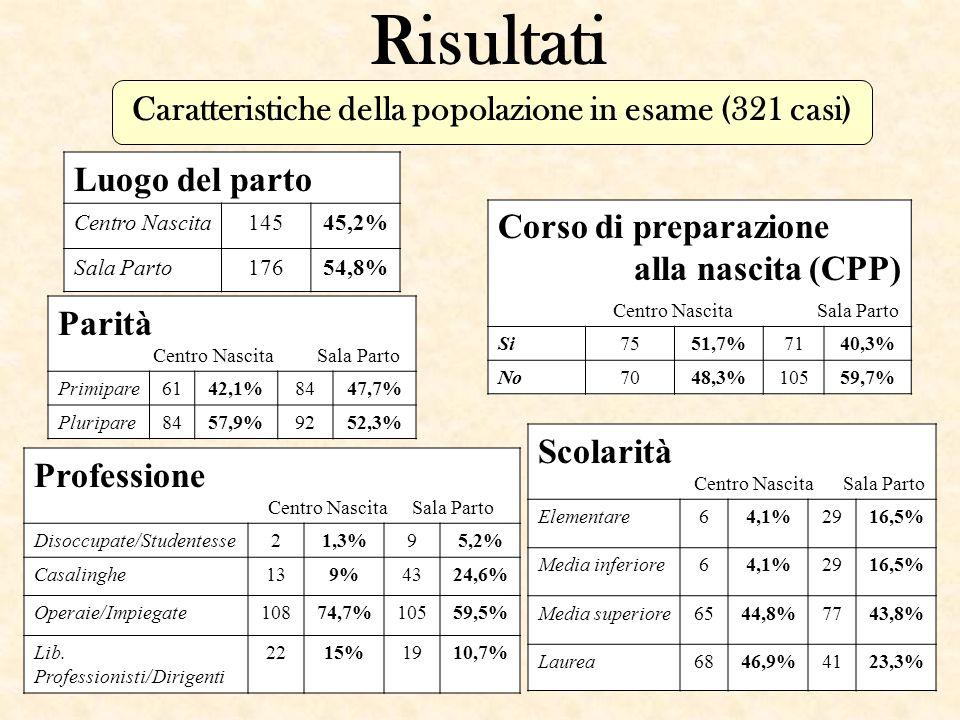 Caratteristiche della popolazione in esame (321 casi)