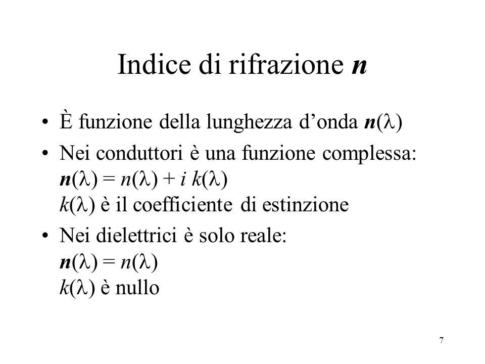 Indice di rifrazione n È funzione della lunghezza d'onda n()