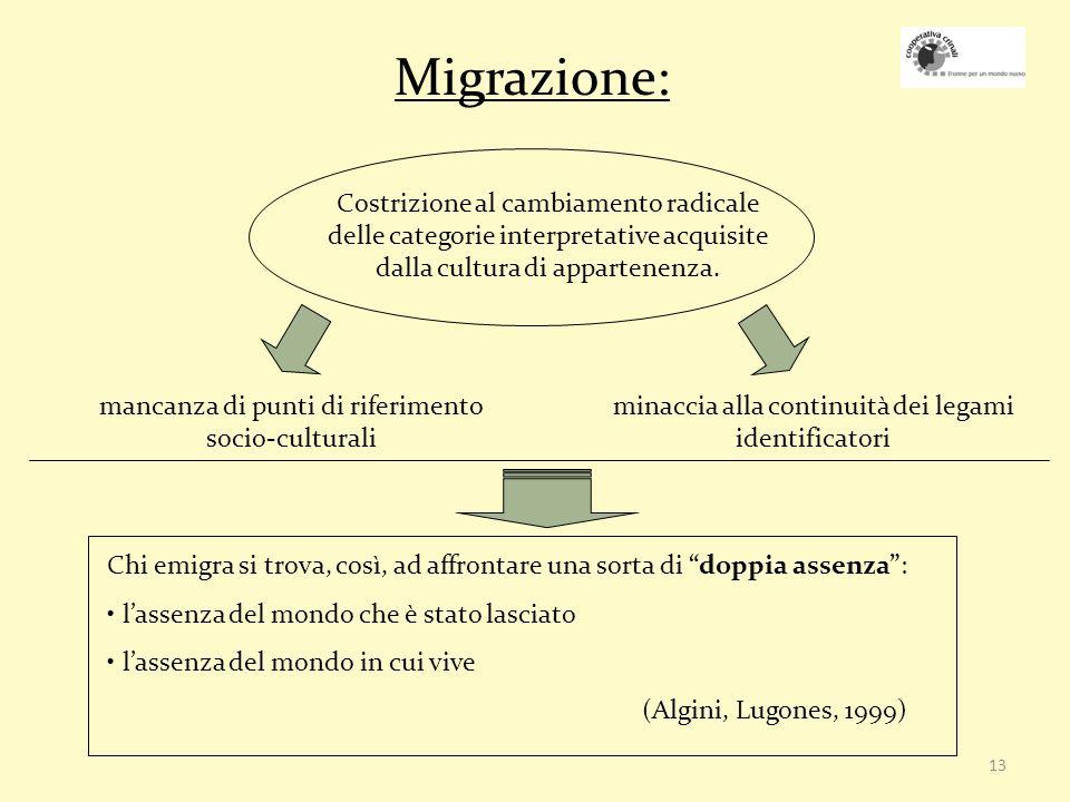 Migrazione: Costrizione al cambiamento radicale delle categorie interpretative acquisite dalla cultura di appartenenza.