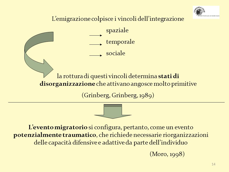 L'emigrazione colpisce i vincoli dell'integrazione