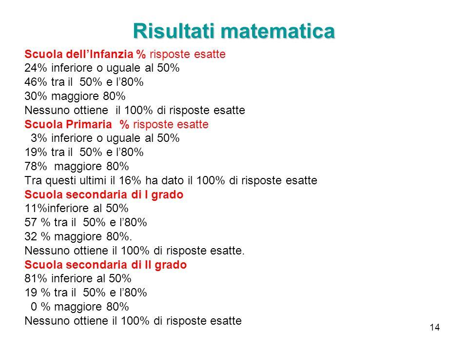 Risultati matematica Scuola dell'Infanzia % risposte esatte