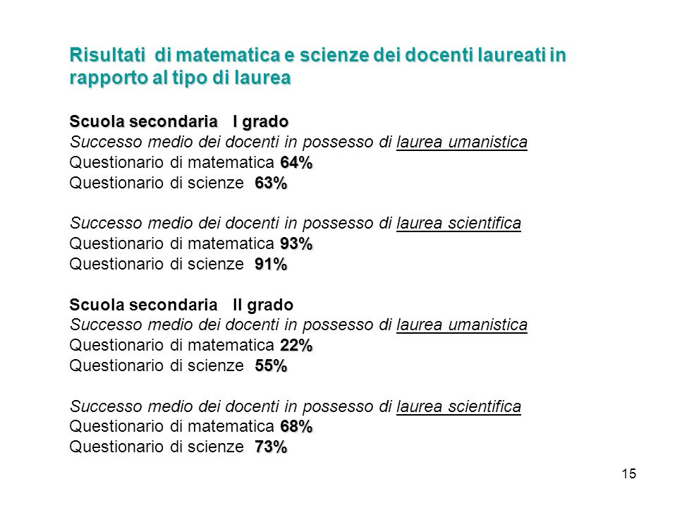 Risultati di matematica e scienze dei docenti laureati in rapporto al tipo di laurea