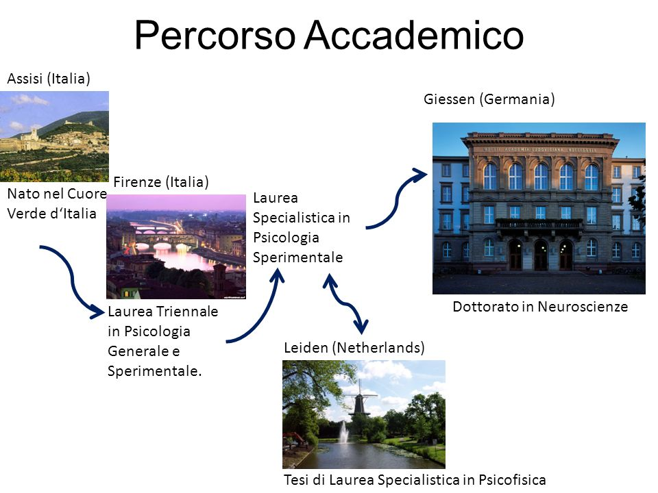 Percorso Accademico Assisi (Italia) Giessen (Germania)