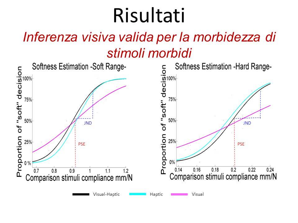 Inferenza visiva valida per la morbidezza di stimoli morbidi