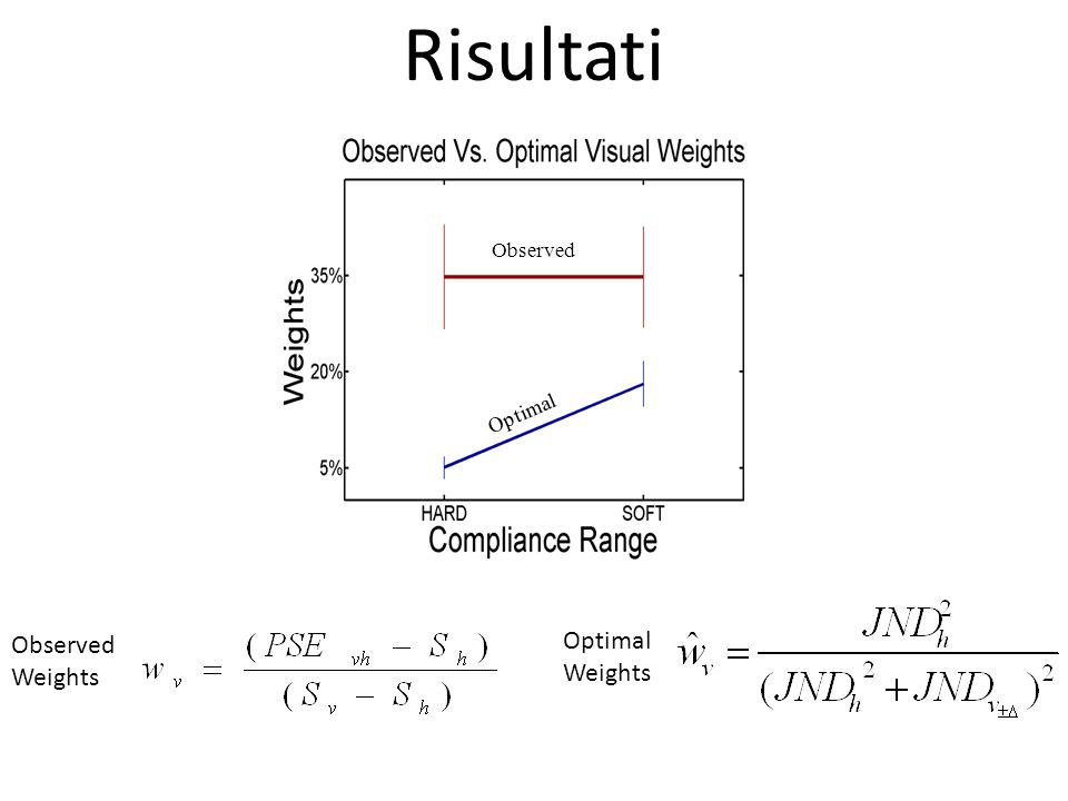Observed Risultati Observed Optimal Observed Weights Optimal Weights