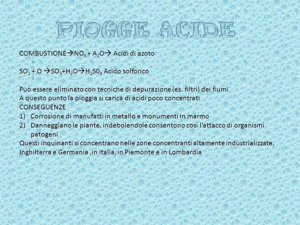 PIOGGE ACIDE COMBUSTIONENOX + A2O Acidi di azoto