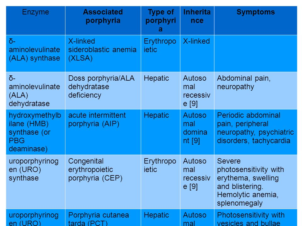 Enzyme Associated porphyria. Type of porphyria. Inheritance. Symptoms. δ-aminolevulinate (ALA) synthase.
