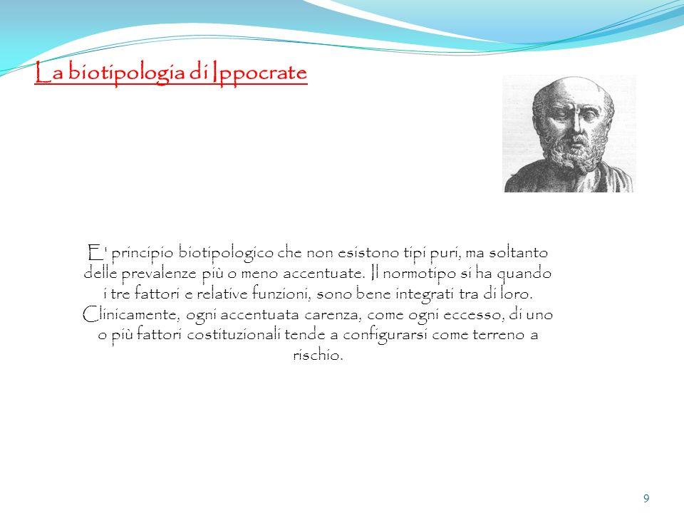 La biotipologia di Ippocrate