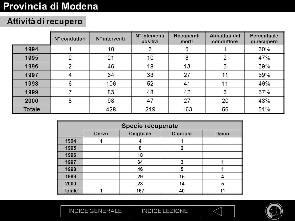 Provincia di Modena Attività di recupero Specie recuperate 1994 1 10 6