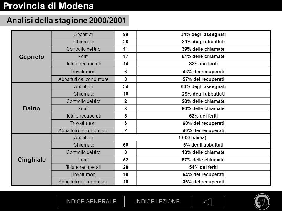 Provincia di Modena Analisi della stagione 2000/2001 Capriolo Daino