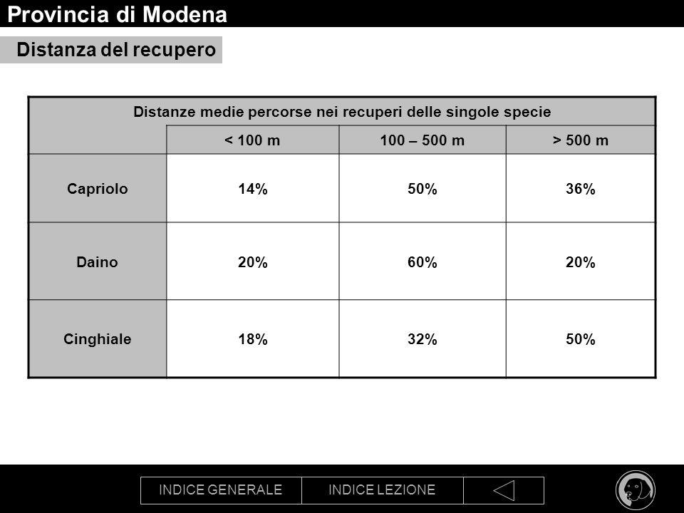 Provincia di Modena Distanza del recupero