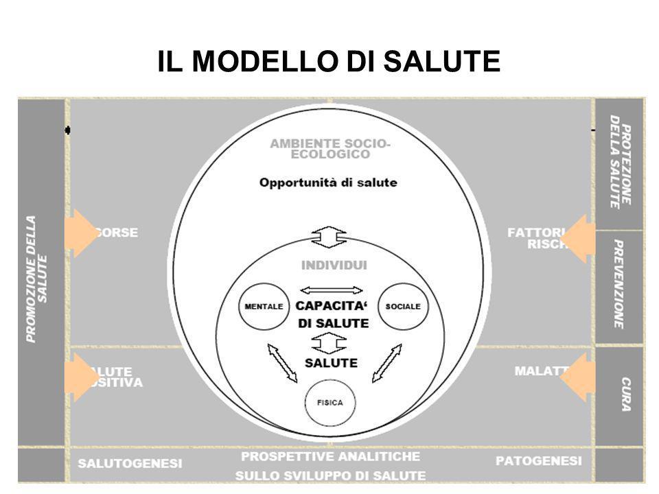IL MODELLO DI SALUTE