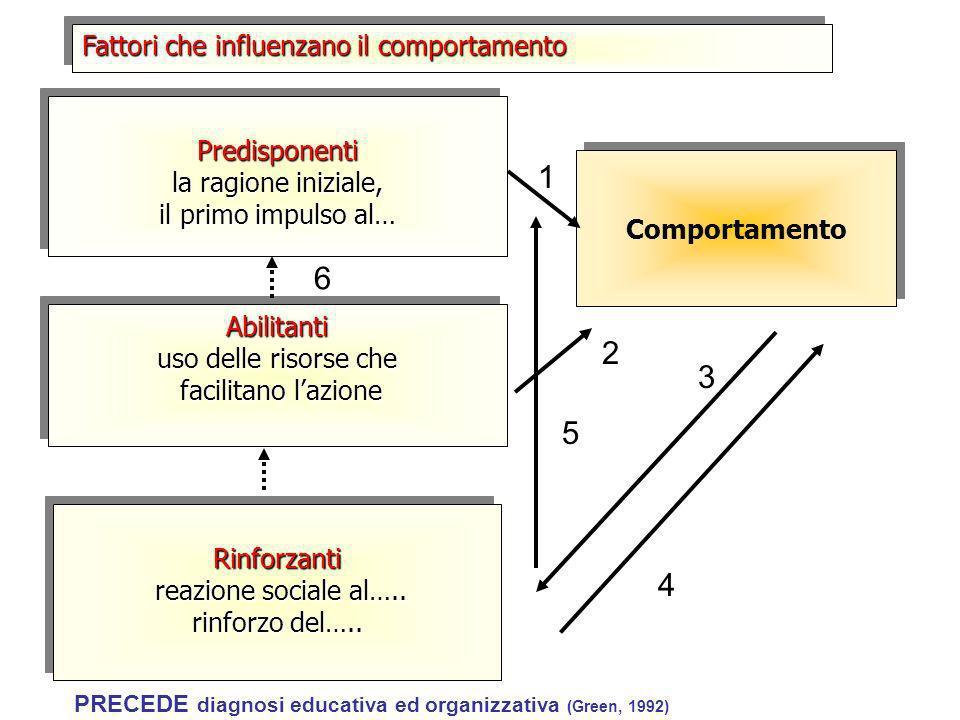 1 6 2 3 5 4 Fattori che influenzano il comportamento Predisponenti