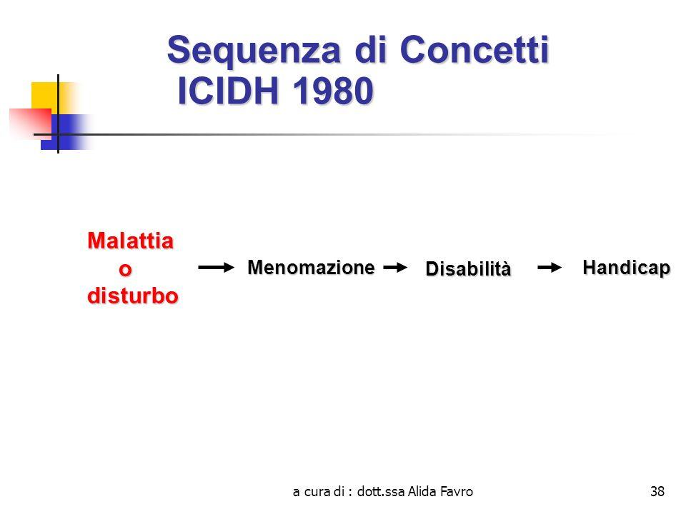 Sequenza di Concetti ICIDH 1980