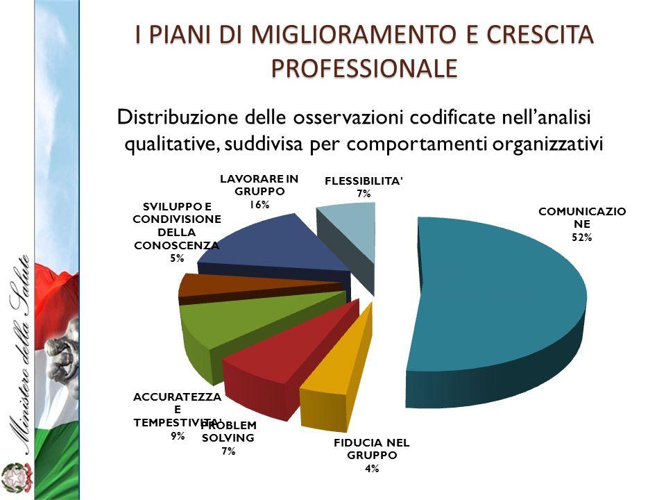 I PIANI DI MIGLIORAMENTO E CRESCITA PROFESSIONALE