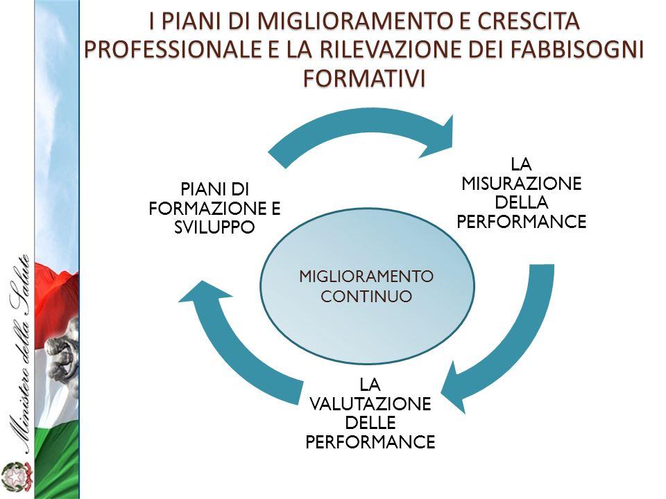 I PIANI DI MIGLIORAMENTO E CRESCITA PROFESSIONALE E LA RILEVAZIONE DEI FABBISOGNI FORMATIVI