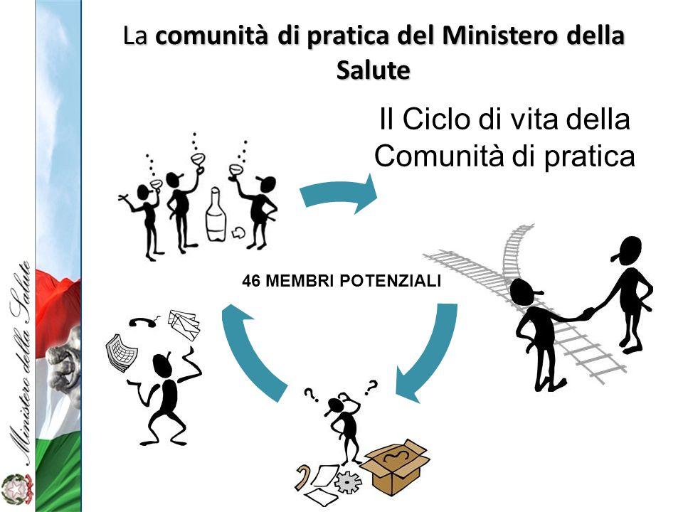 La comunità di pratica del Ministero della Salute